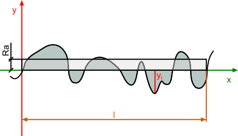 Ilustracja związana z wyznaczaniem parametru chropowatości powierzchni <b>Ra</b>.