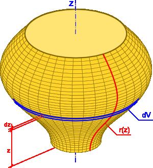 Interpretacja graficzna wzoru na objętość bryły obrotowej