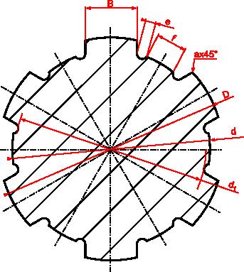 Zarys wielowypustu osiowanego na średnicy wewnętrznej (oznaczane literą <b>d</b>)