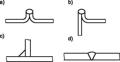 Sposób rysowania spoin w widoku z przodu