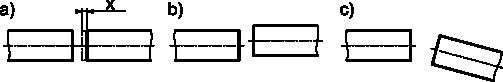 Typy przesunięć osi wałów