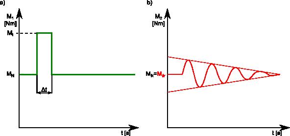 Wykresy pokazujące w jaki sposób dynamiczny impulsowy moment obrotowy <b>M<sub>I</sub></b> zostaje przeniesiony na wał napędzany przez sprzęgło podatne