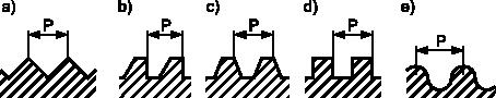 Podstawowe rodzaje zarysów gwintów: <b>a)</b> trójkątny; <b>b)</b> trapezowy niesymetryczny; <b>c)</b> trapezowy symetryczny; <b>d)</b> prostokątny; <b>e)</b> okrągły. Litera <b>p</b> oznacza skok gwintu.