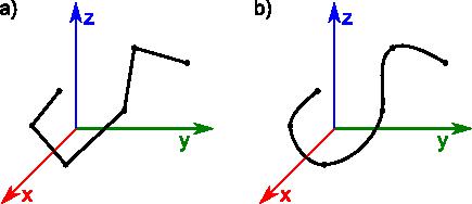 przykłady trójwymiarowych obiektów liniowych
