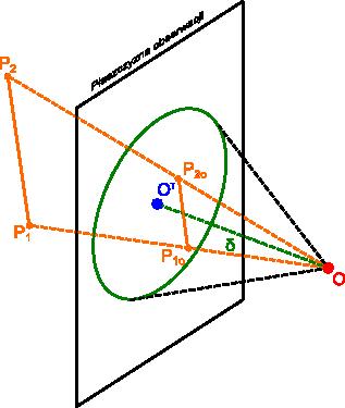 Rysunek wyjaśniający zasadę rzutowania obiektów z uwzględnieniem perspektywy.