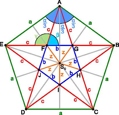 Pięciokąt foremny i pentagram