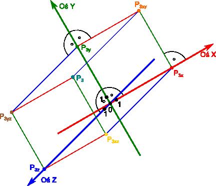 Przykładowy układ osi w przestrzeni 3W