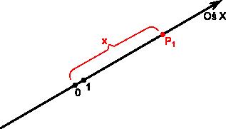 Przykładowa oś przestrzeni 1W i punkt P1