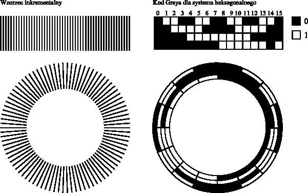 Przykłady liniowego oraz kątowego <b>wzorca inkrementalnego</b> i <b>kodu Graya</b>.