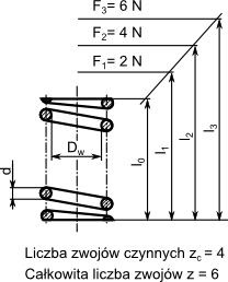 Rysunek szczegółowy sprężyny naciskowej